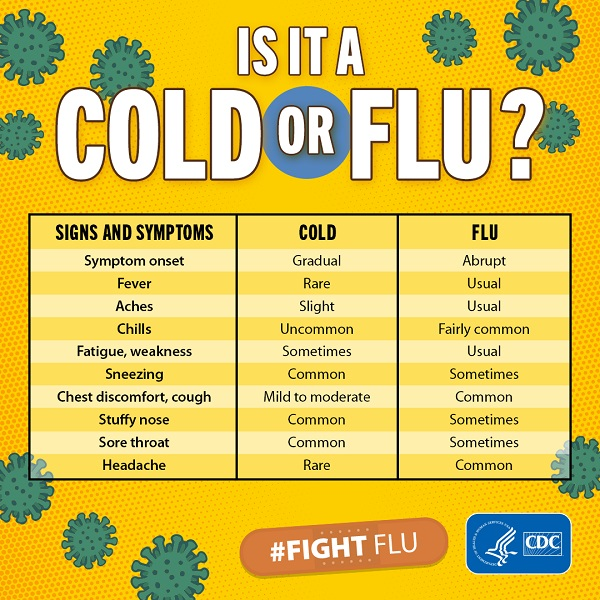 Flu Information & Resources | Cornell Health