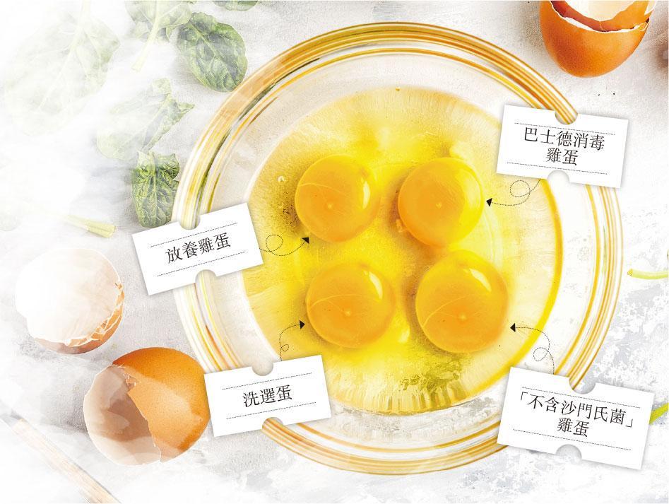 【營養要識】睇包裝揀蛋 太陽蛋滑蛋可安心吃? - 明報健康網