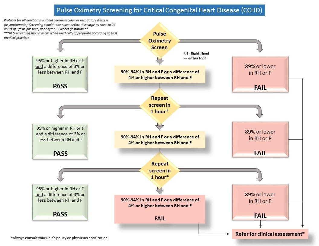 Critical Congenital Heart Disease Cchd