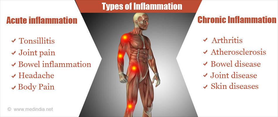 types-of-inflammation