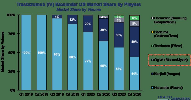 Trastuzumab (IV) Biosimilar US Market Share by Players