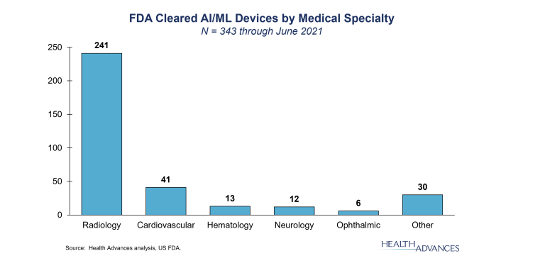 FDA Cleared AI/ML Devices by Medical Specialty