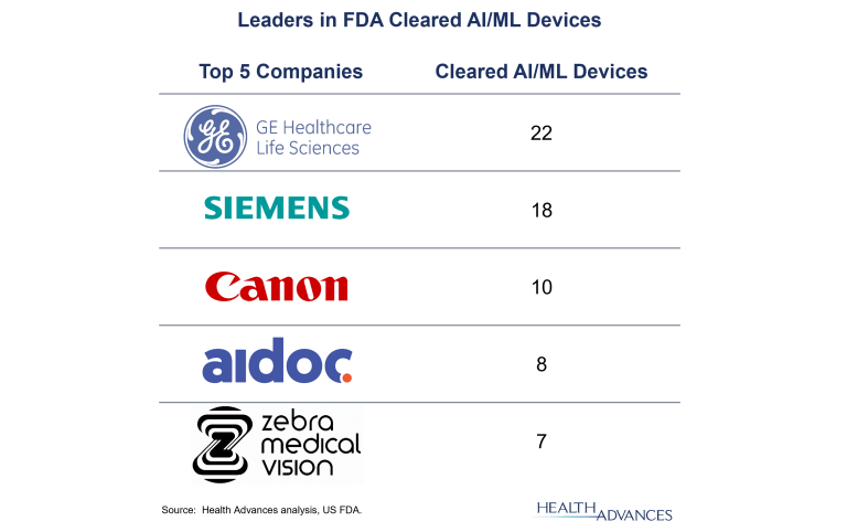 Leaders in FDA Cleared AI/ML Devices