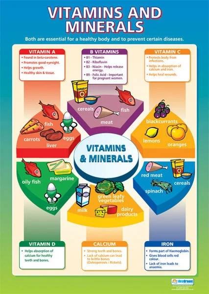 Lose Weight - Vitamins & Minerals