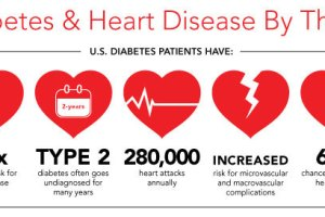 HeartDisease-Diabetes