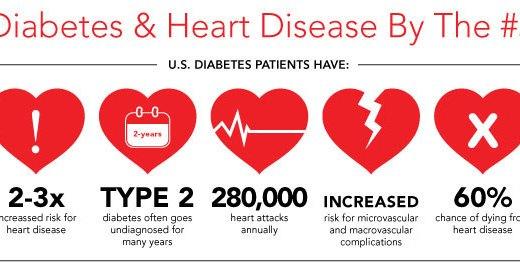 HeartDisease-Diabetes