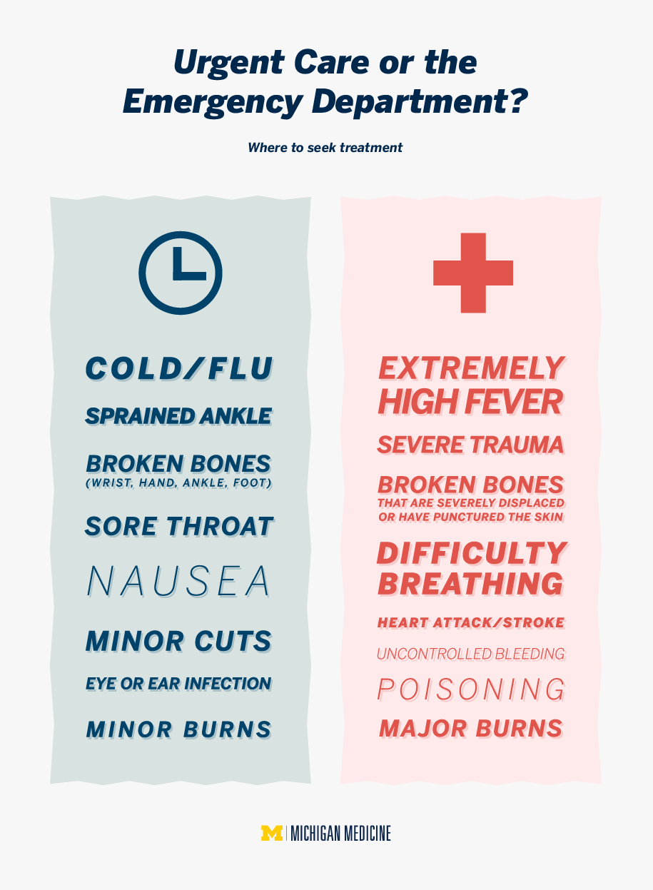 Urgent Care vs Emergency Room The Difference Between