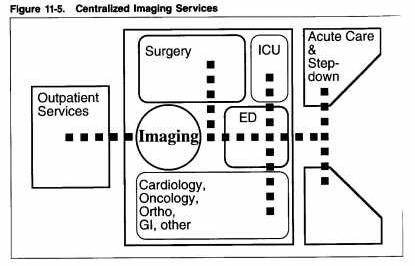 The Architecture of Imaging: The Design of the Radiology