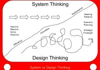 Design Thinking in Healthcare | Healthcare Disruptors