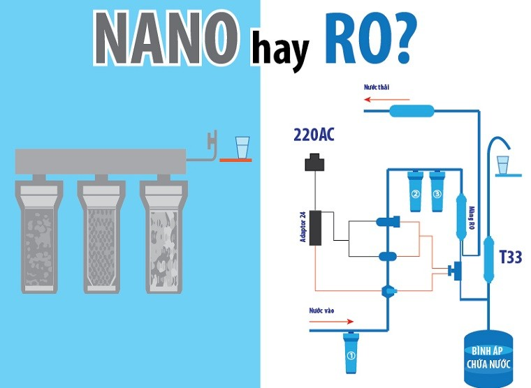 Should we use Nano or Ro water purifier?  Which one is better?