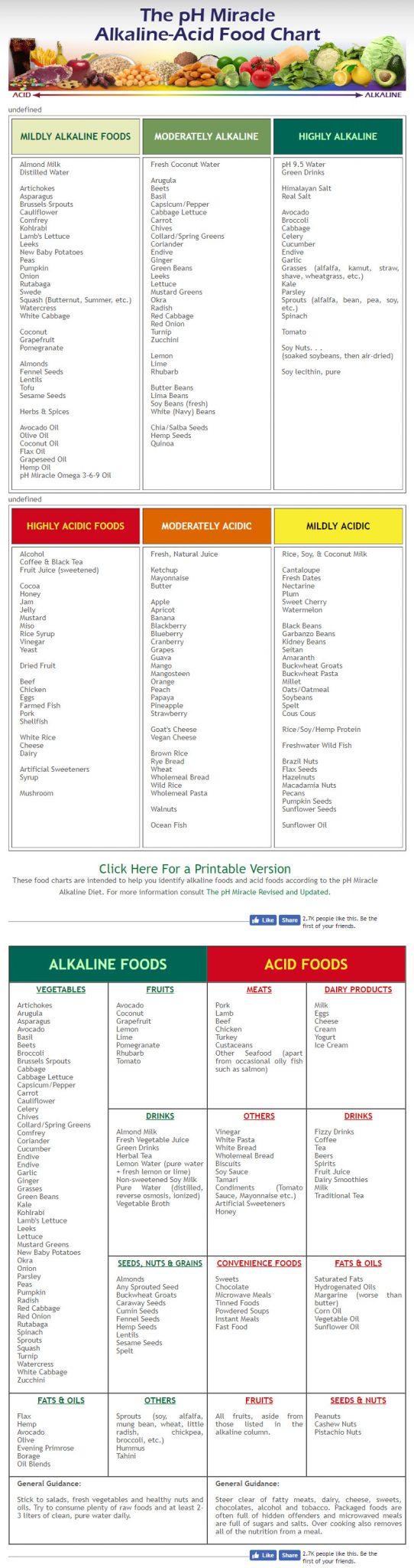 pH Miracle chart alkaline-acidic