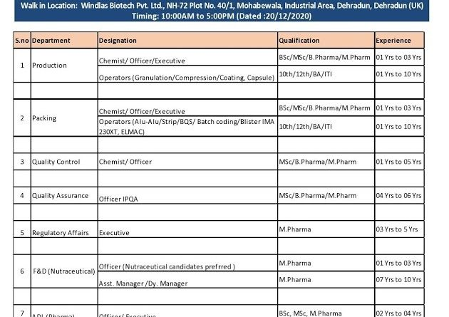 Windlas Biotech Pvt Ltd WalkIns for Multiple Positions in QA QC Production Regulatory Affairs Departments on 20th Dec 2020