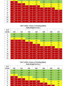 Bac chart for men also how much beer can you drink before driving health grinder rh healthgrinder