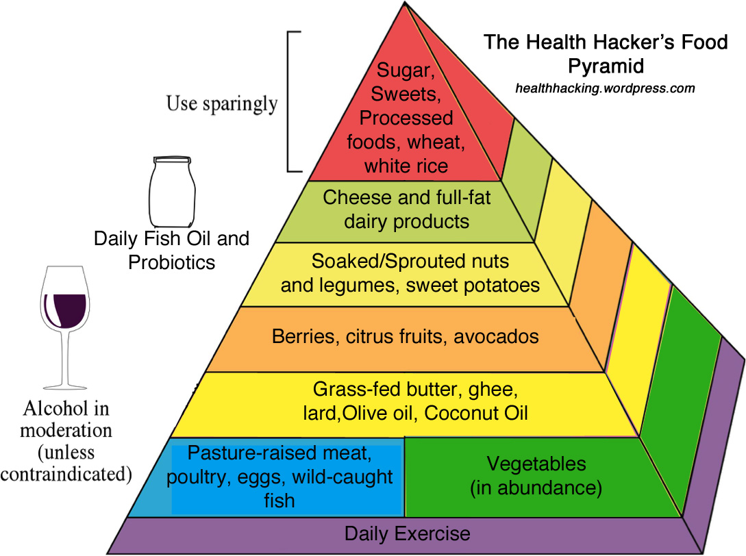 The Evolution Of The Usda Food Pyramid An Unsound