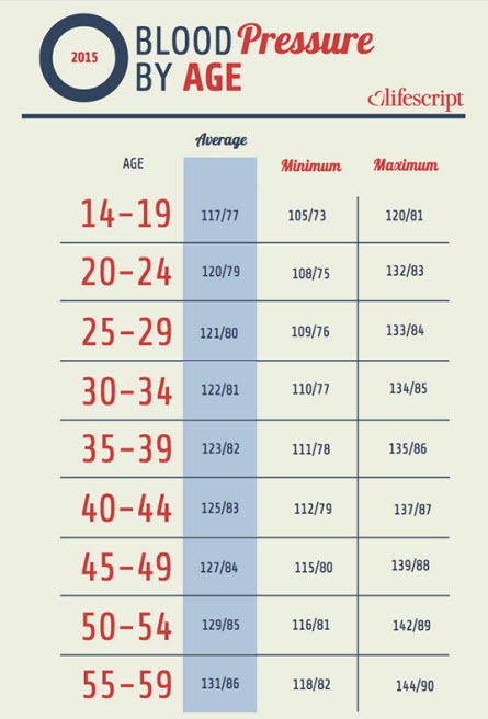 blood pressure chart ages 50 70 18