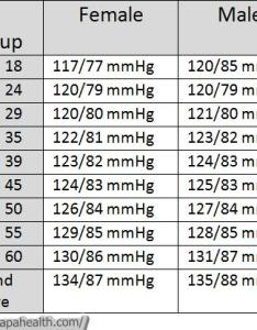 Blood pressure chart by age and gender also rh healthiack