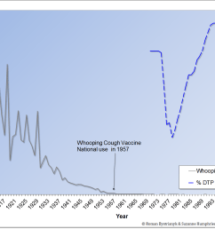 pertussis vaccine failure is not just modern but historical vaccine has never been effective [ 1740 x 1104 Pixel ]