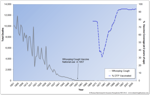 small resolution of pertussis vaccine failure is not just modern but historical vaccine has never been effective