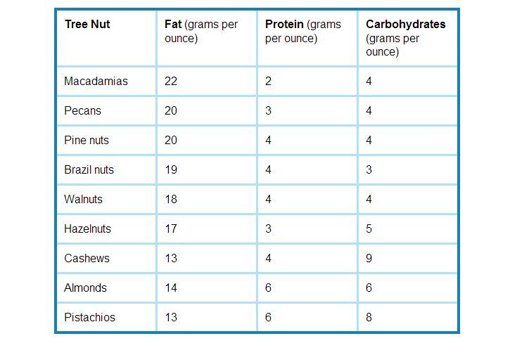 7 Top Health Benefits of Walnuts