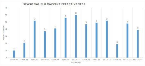 02-07-Tobacco-seasonal-flu-vaccine-effeciveness-1