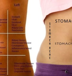 stomach pain chart to understand what your pain tells you  [ 1600 x 810 Pixel ]