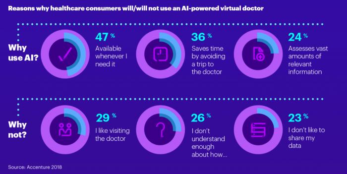 Consumer attitudes toward artificial intelligence in healthcare