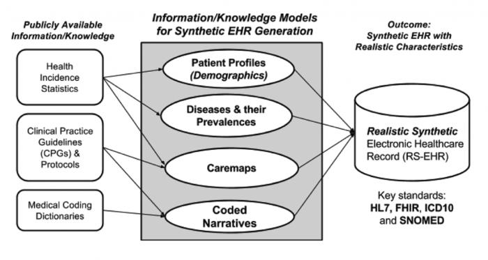 Open Source EHR Generator Delivers Healthcare Big Data