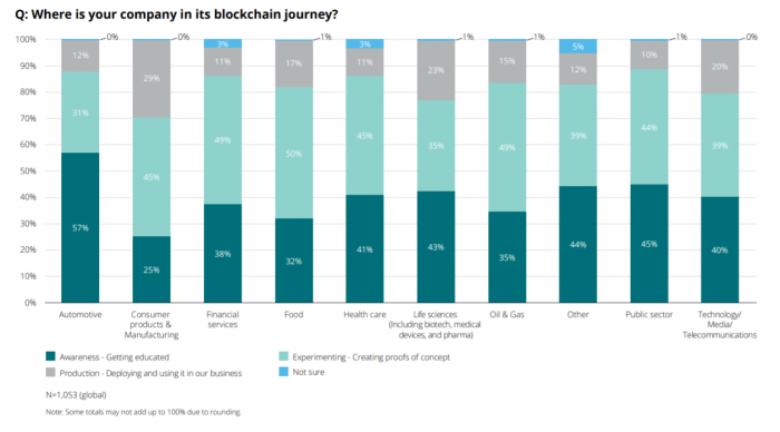 Blockchain development and deployment progress