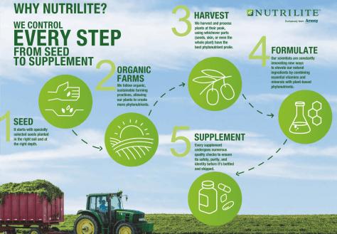 nutrilite organic farming