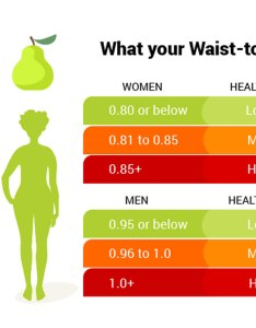 Waist hip ratio also how to accurately measure your rh healthjade