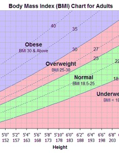 What is body mass index also chart formula how to calculate for men  women rh healthjade