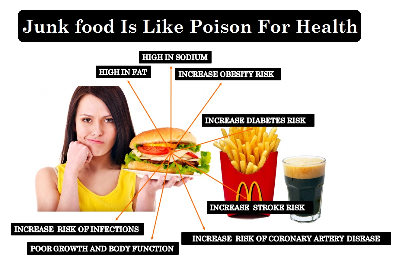 Junk Food Is Like Poison For Health