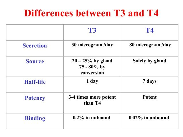 difference between thyroid profile t3 and t4