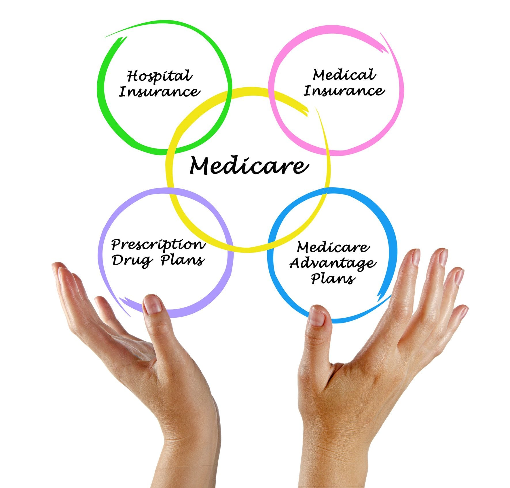 Where To Get Help With Medicare Open Enrollment  Health