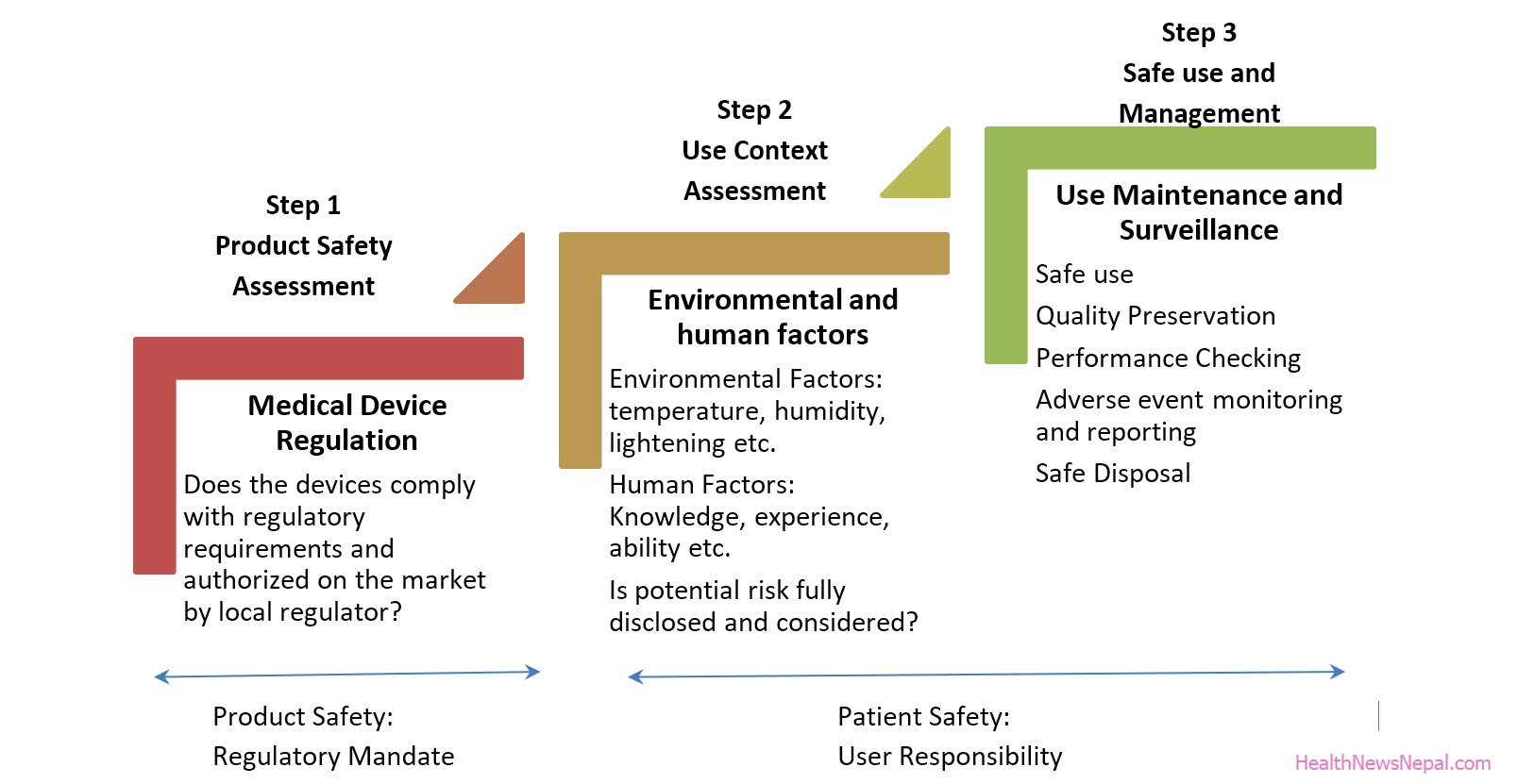 Medical device regulation steps and good practices