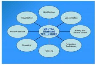 Sports Psychologist Interventions