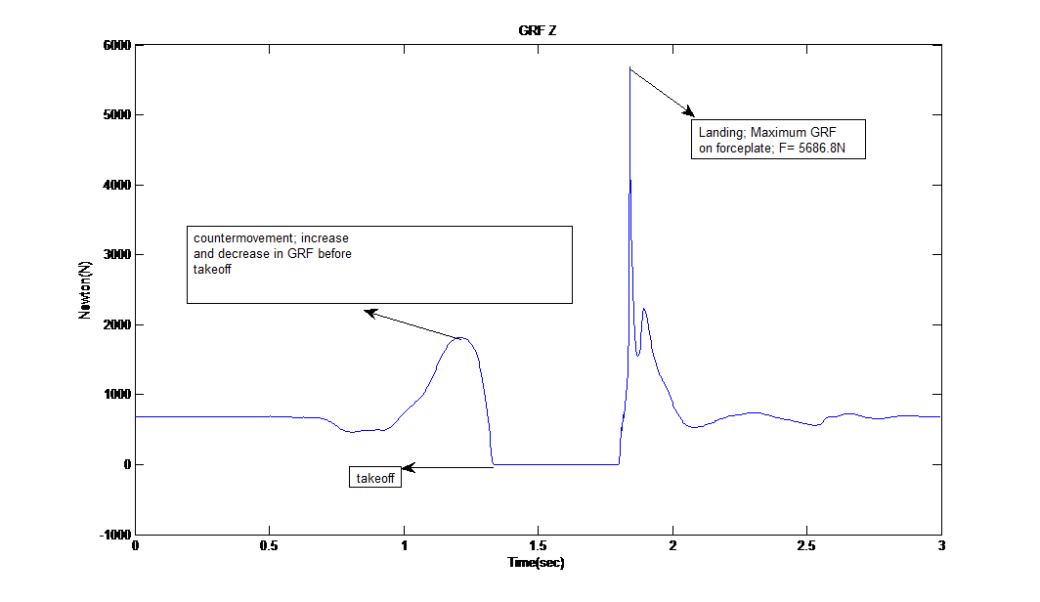 Figure 1.c. Ground reaction force in Z direction showing GRF in vertical (up and down) direction.