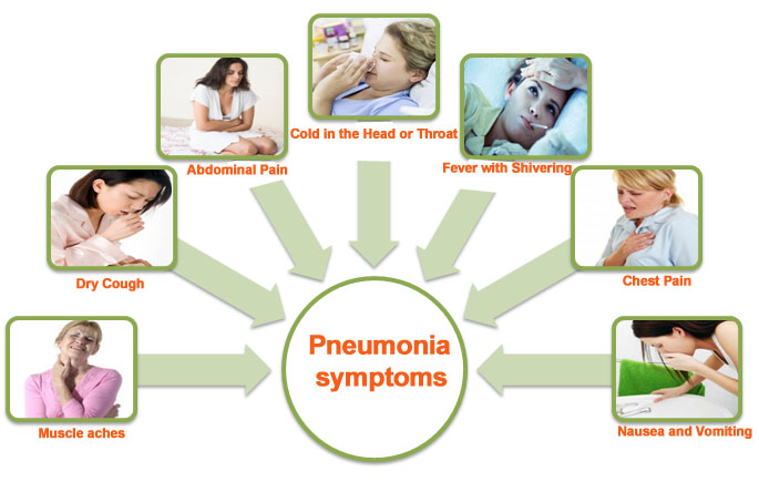 Diagram Of Germs Pneumonia Health Park Pharmacy