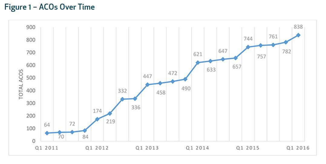 Accountable Care Organizations Keep Growing Across US