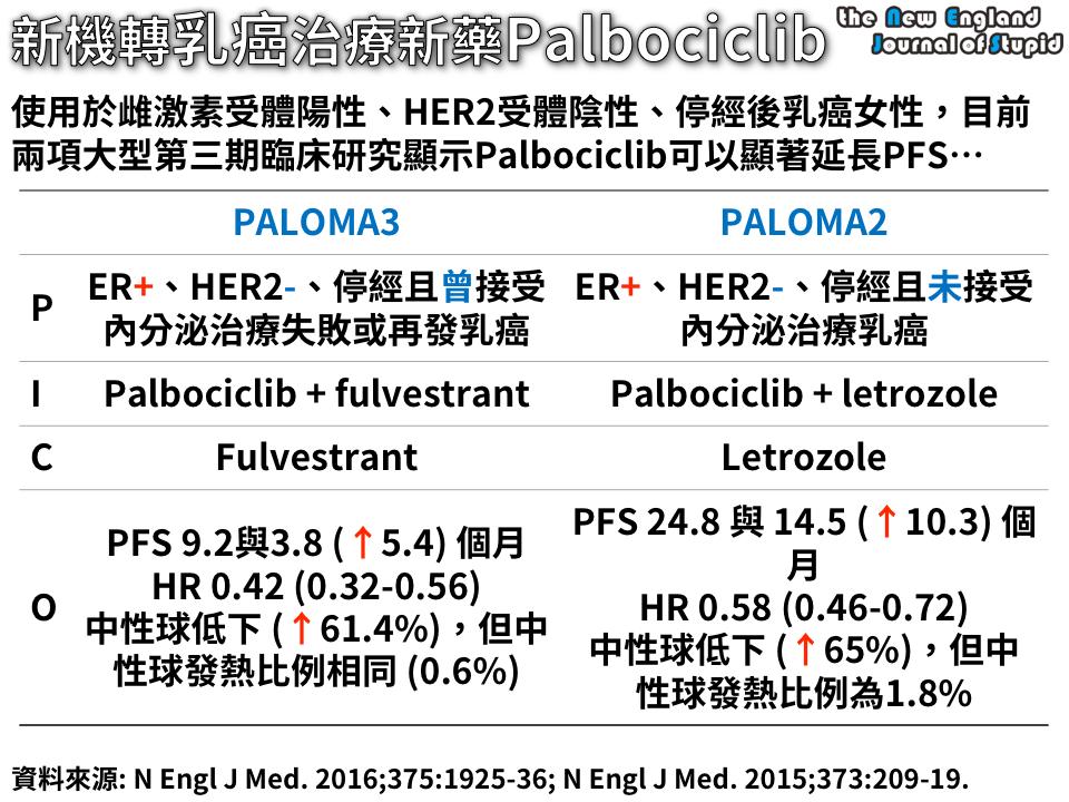 81.[臨床藥學] 乳癌治療新藥CDK抑制劑PALBOCICLIB (PALBOCICLIB IN HORMONE-RECEPTOR-POSITIVE ADVANCED BREAST CANCER) - 我的網頁