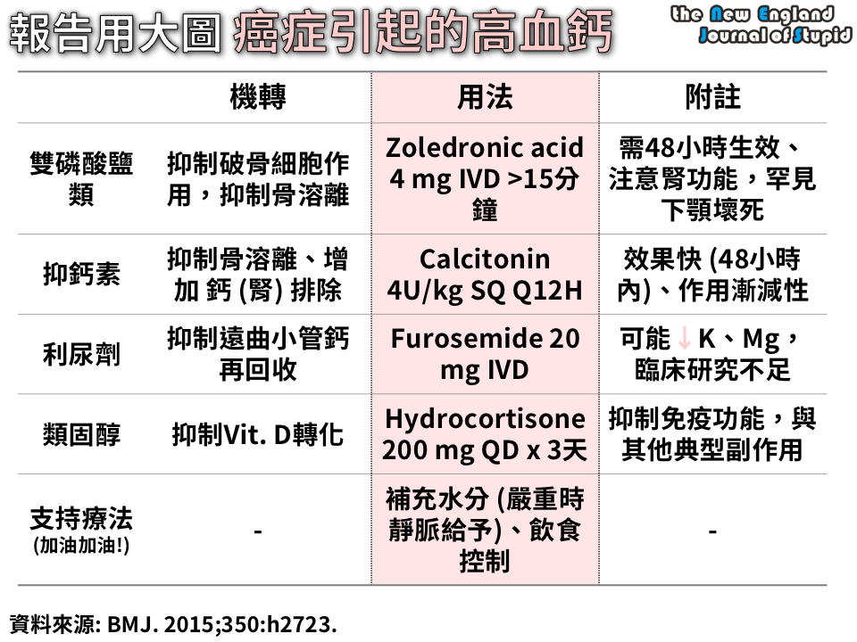 85.[臨床藥學] 癌癥引起的高血鈣 (MALIGNANCY-INDUCED HYPERCALCEMIA) - 我的網頁