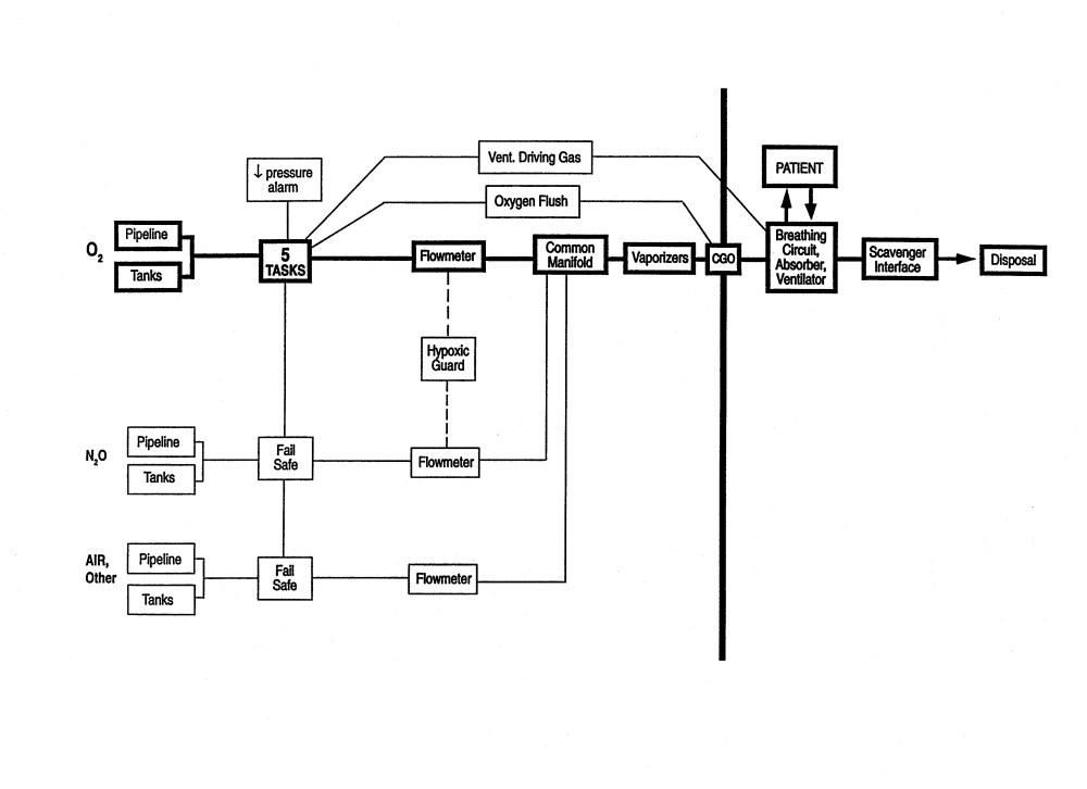 medium resolution of diagram of the five tasks of oxygen
