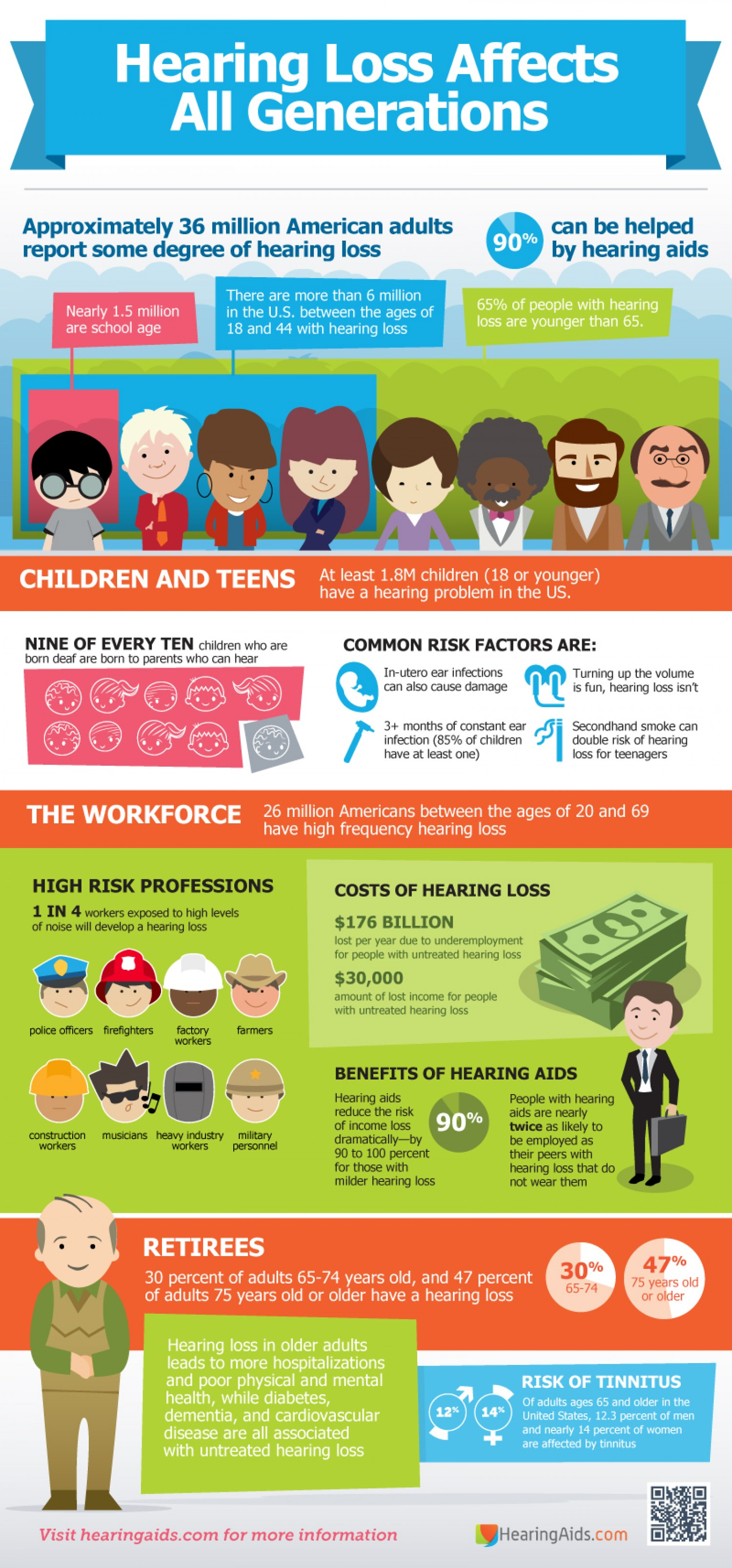 13 Natural And Noise Induced Hearing Loss Statistics