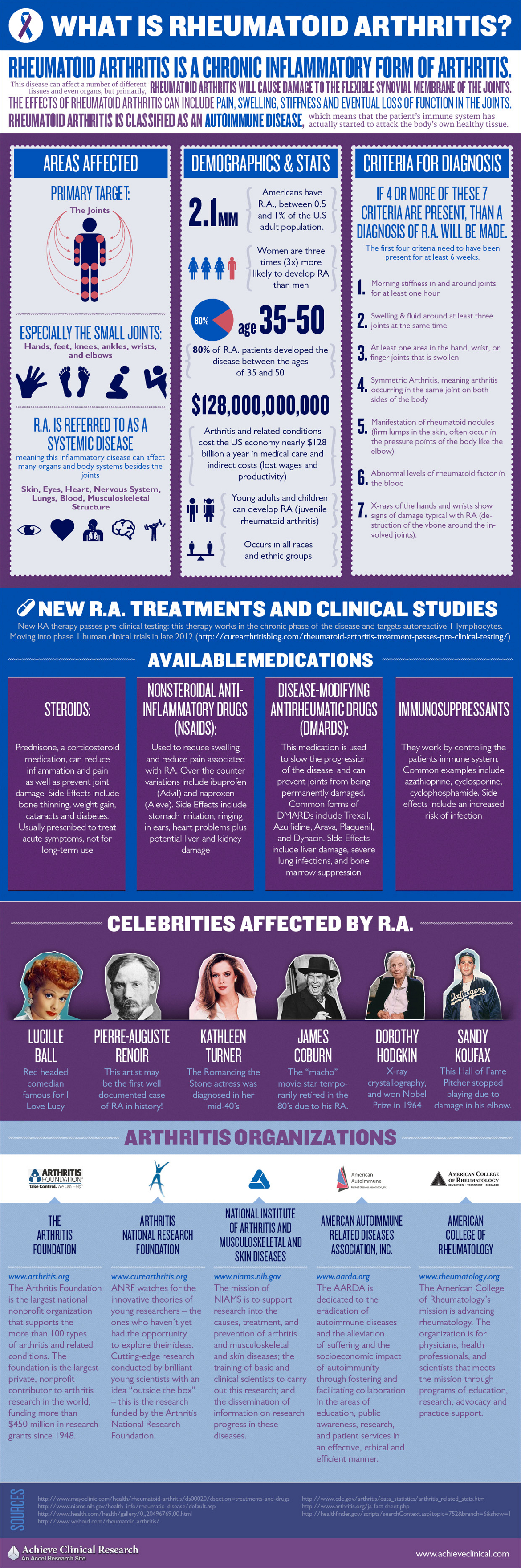 Famous People With Rheumatoid Arthritis HRFnd