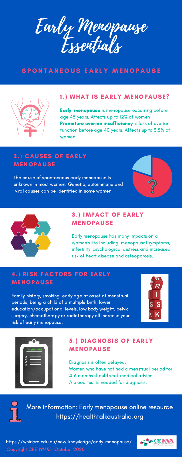 Early Menopause Essentials - Spontaneous Early Menopause