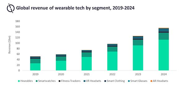 Smartwatches and Hearables Lead Growth for Wearables