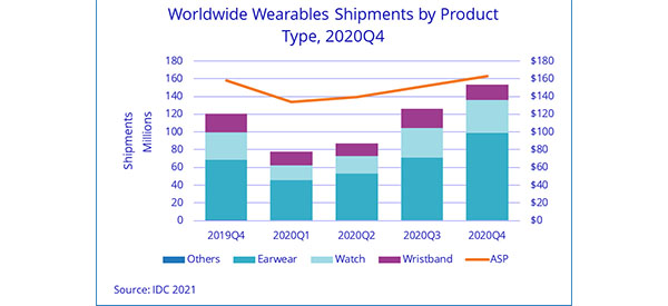 Wearables Market Continued Rapid Growth in 2020