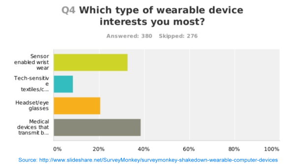 Consumers Want Health Tech Devices to Share Medical Data