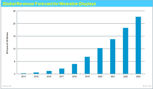 IHS Predicts 800 Million Wearable Displays by 2023