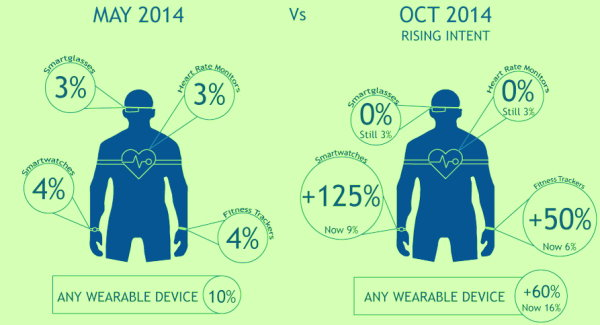 Wearable Interest on the Rise